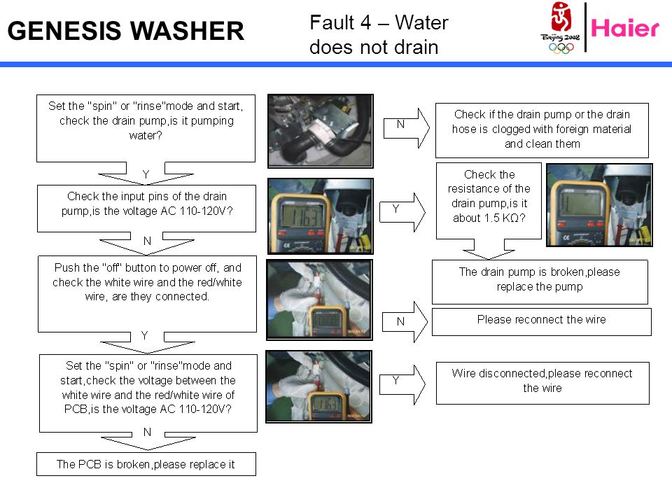 GENESIS WASHER Fault 4 – Water does not drain