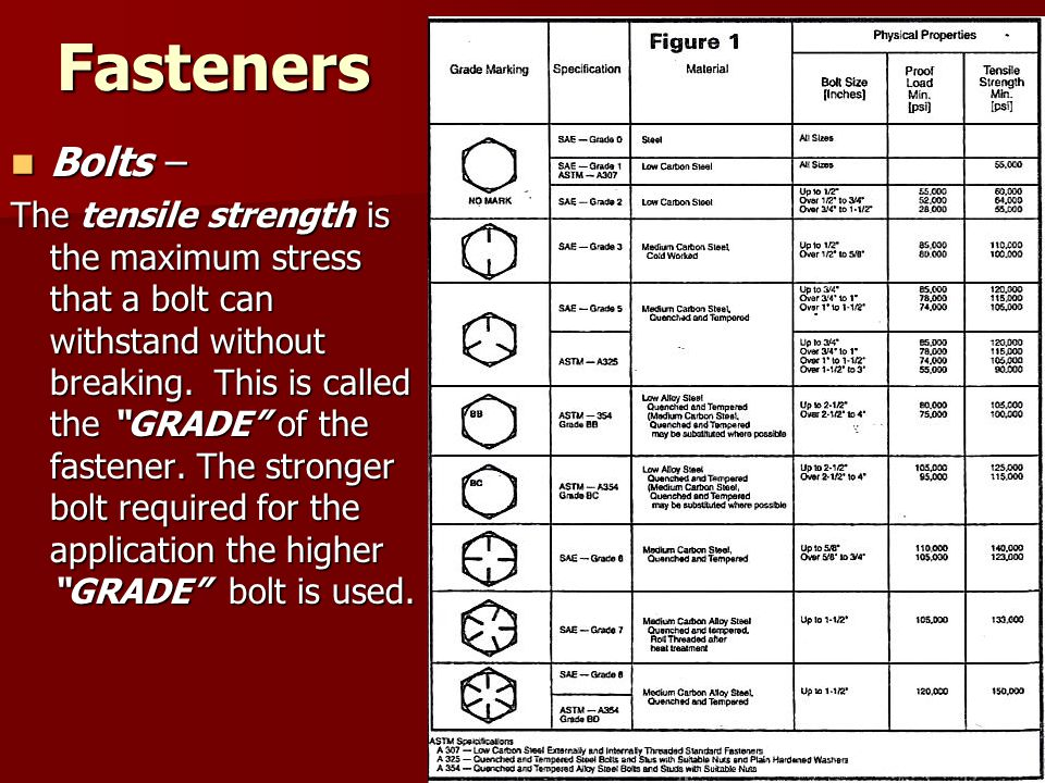 """Fasteners Bolts – Bolts – The tensile strength is the maximum stress that a bolt can withstand without breaking. This is called the """"GRADE"""" of the fas"""