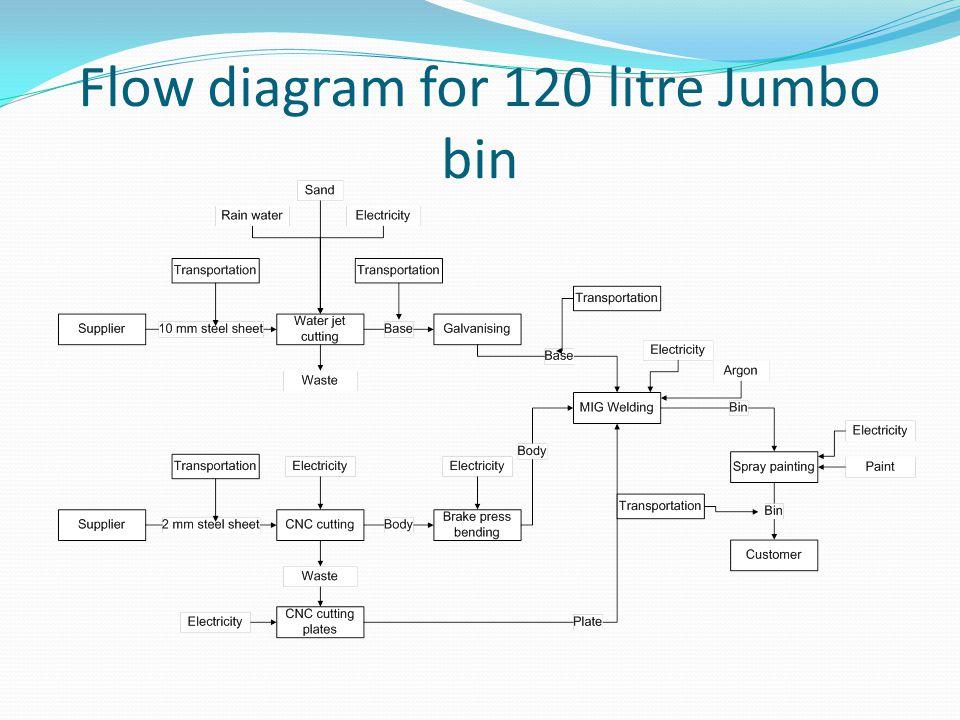 Flow diagram for 120 litre Jumbo bin