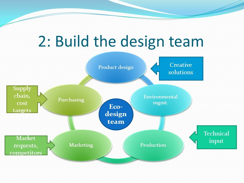 2: Build the design team Eco- design team Product design Environmental mgmt. ProductionMarketingPurchasing Supply chain, cost targets Market requests,
