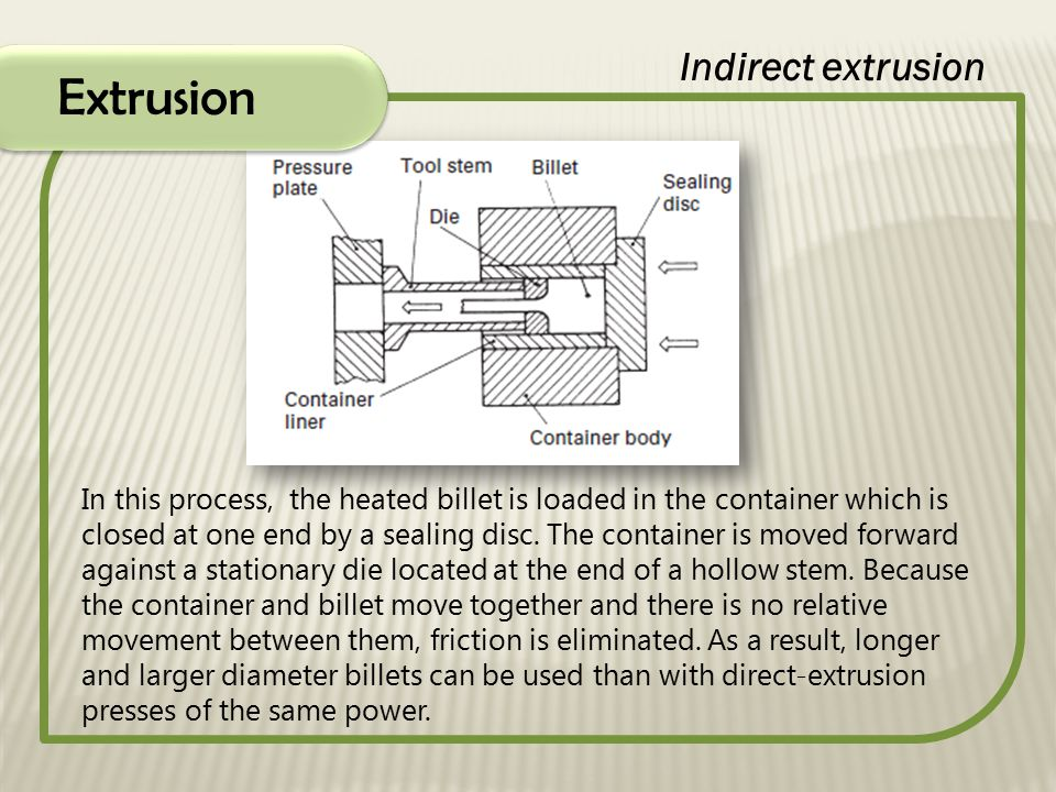 Extrusion Indirect extrusion In this process, the heated billet is loaded in the container which is closed at one end by a sealing disc. The container