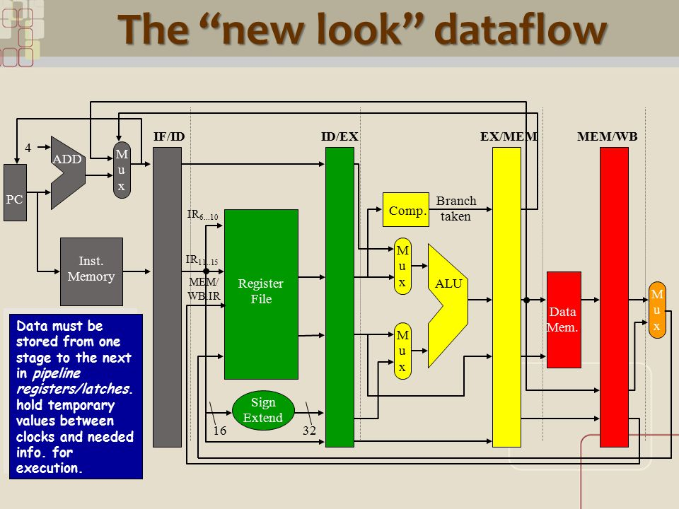 CML The new look dataflow PC Inst.
