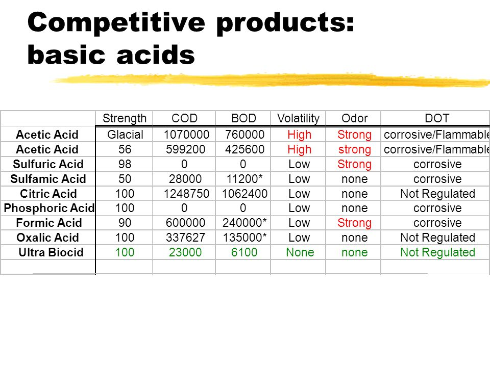 Competitive products: basic acids StrengthCODBODVolatilityOdorDOT Acetic AcidGlacial1070000760000HighStrongcorrosive/Flammable Acetic Acid56599200425600Highstrongcorrosive/Flammable Sulfuric Acid9800LowStrongcorrosive Sulfamic Acid502800011200*Lownonecorrosive Citric Acid10012487501062400LownoneNot Regulated Phosphoric Acid10000Lownonecorrosive Formic Acid90600000240000*LowStrongcorrosive Oxalic Acid100337627135000*LownoneNot Regulated Ultra Biocid100230006100NonenoneNot Regulated