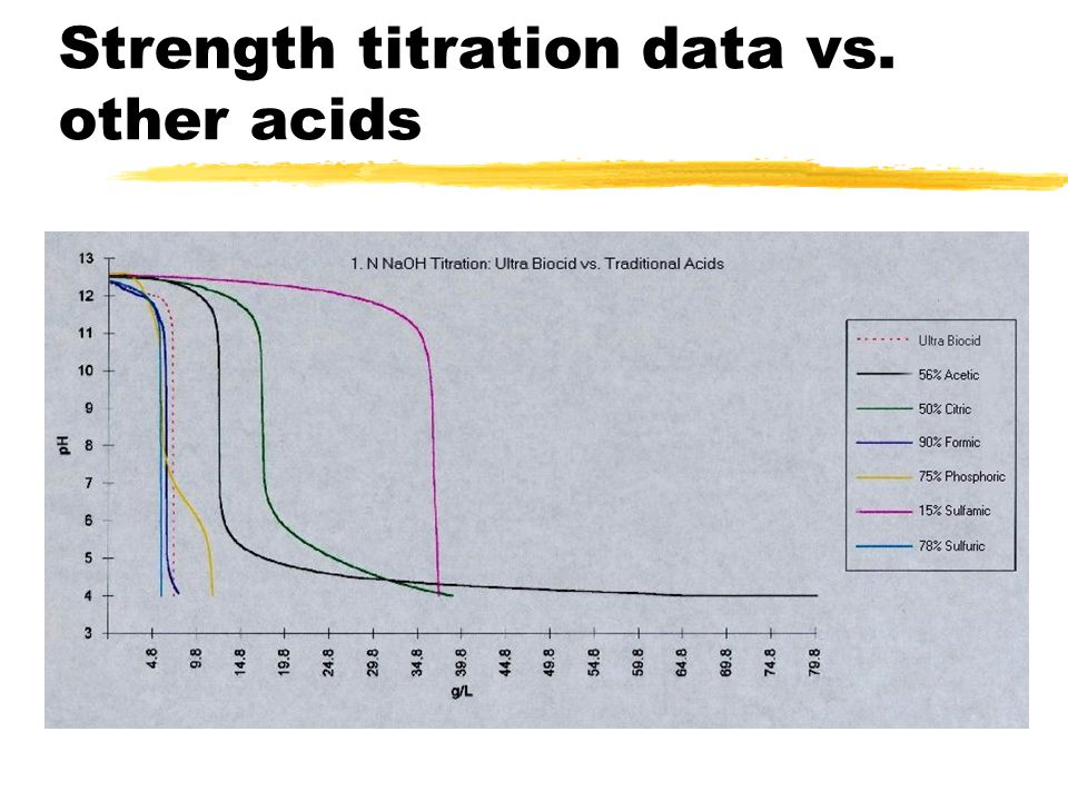Strength titration data vs. other acids