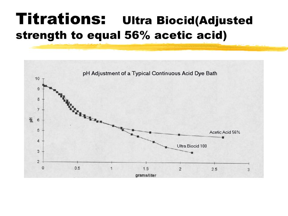 Titrations: Ultra Biocid(Adjusted strength to equal 56% acetic acid)