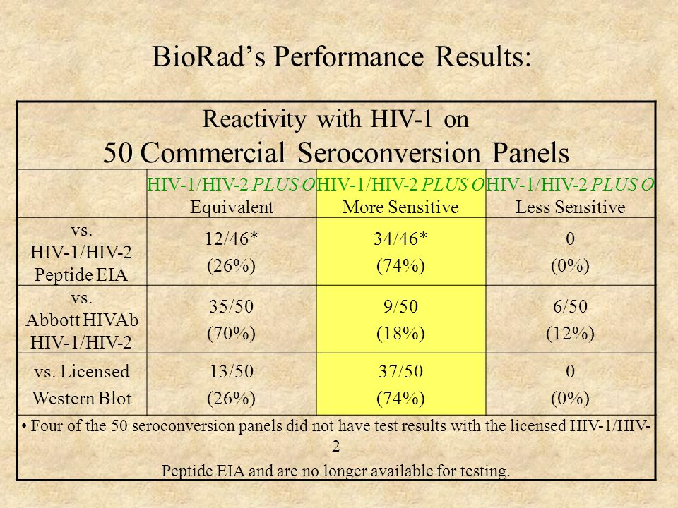 BioRad's Performance Results: Reactivity with HIV-1 on 50 Commercial Seroconversion Panels HIV-1/HIV-2 PLUS O Equivalent HIV-1/HIV-2 PLUS O More Sensitive HIV-1/HIV-2 PLUS O Less Sensitive vs.