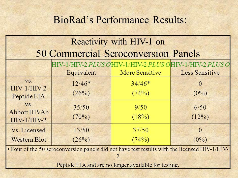 BioRad's Performance Results: Reactivity with HIV-1 on 50 Commercial Seroconversion Panels HIV-1/HIV-2 PLUS O Equivalent HIV-1/HIV-2 PLUS O More Sensi