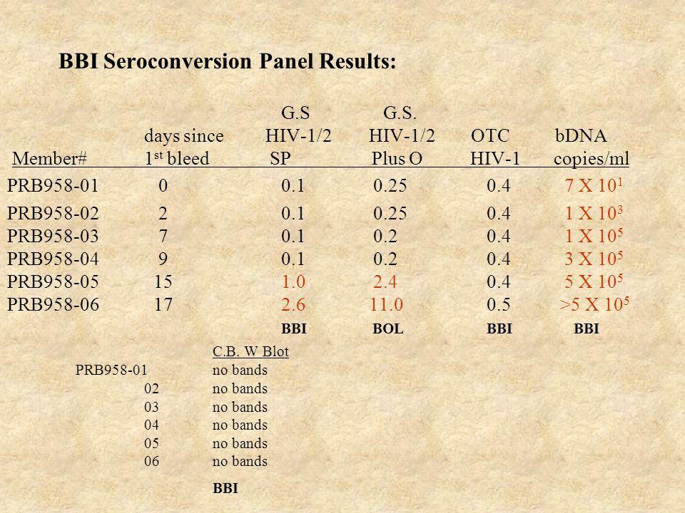 BBI Seroconversion Panel Results: G.S G.S. days since HIV-1/2 HIV-1/2 OTCbDNA Member#1 st bleed SP Plus O HIV-1 copies/ml PRB958-01 00.1 0.250.4 7 X 1