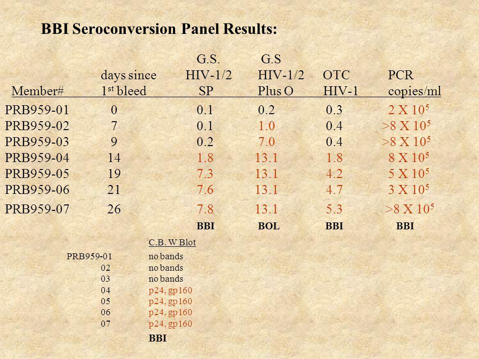 BBI Seroconversion Panel Results: G.S. G.S days since HIV-1/2 HIV-1/2 OTC PCR Member#1 st bleed SP Plus O HIV-1 copies/ml PRB959-01 00.1 0.2 0.32 X 10