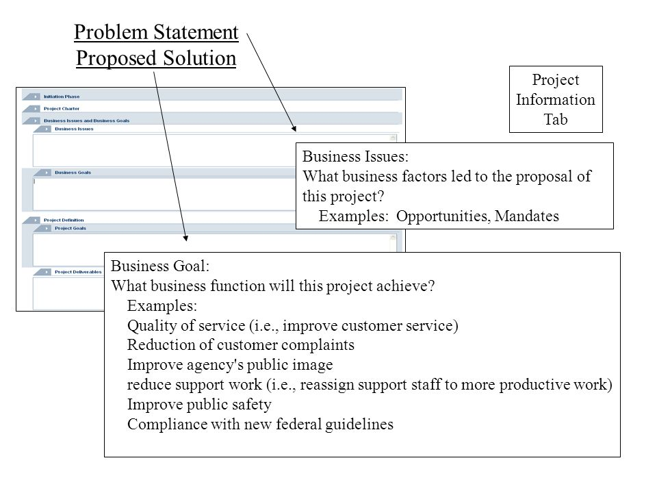 Problem Statement Proposed Solution Business Issues: What business factors led to the proposal of this project.