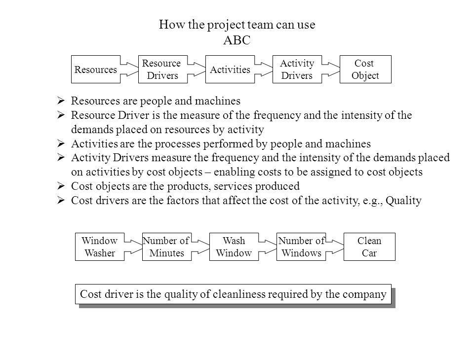 How the project team can use ABC  Resources are people and machines  Resource Driver is the measure of the frequency and the intensity of the demands placed on resources by activity  Activities are the processes performed by people and machines  Activity Drivers measure the frequency and the intensity of the demands placed on activities by cost objects – enabling costs to be assigned to cost objects  Cost objects are the products, services produced  Cost drivers are the factors that affect the cost of the activity, e.g., Quality Resources Resource Drivers Activities Activity Drivers Cost Object Window Washer Number of Minutes Wash Window Number of Windows Clean Car Cost driver is the quality of cleanliness required by the company
