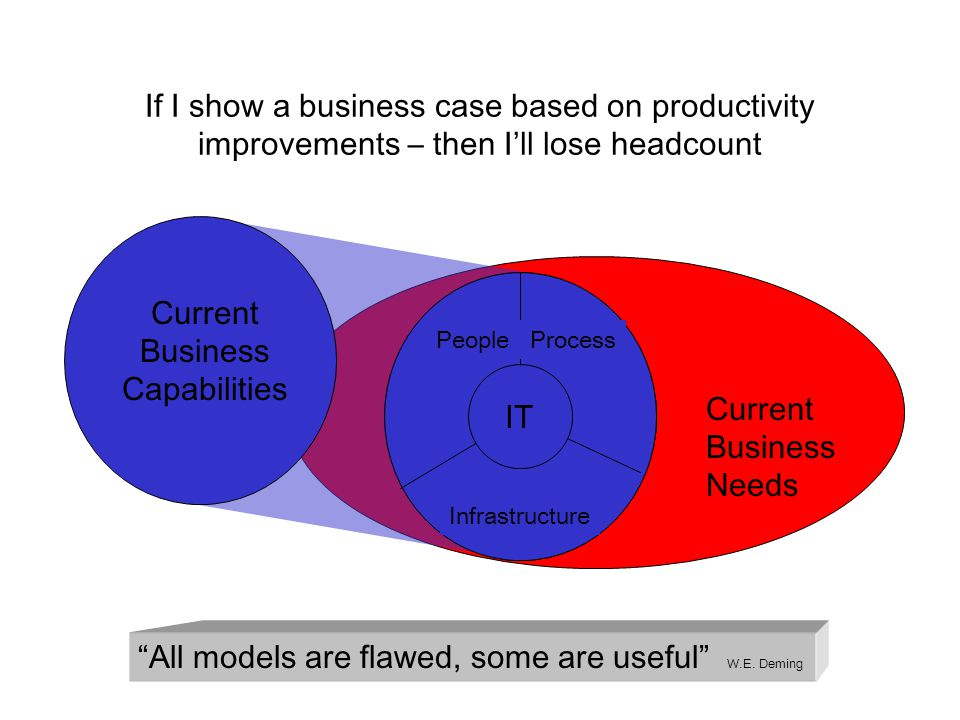 PeopleProcess Infrastructure IT All models are flawed, some are useful W.E.