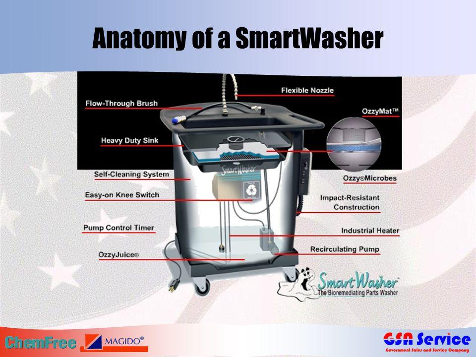 Anatomy of a SmartWasher