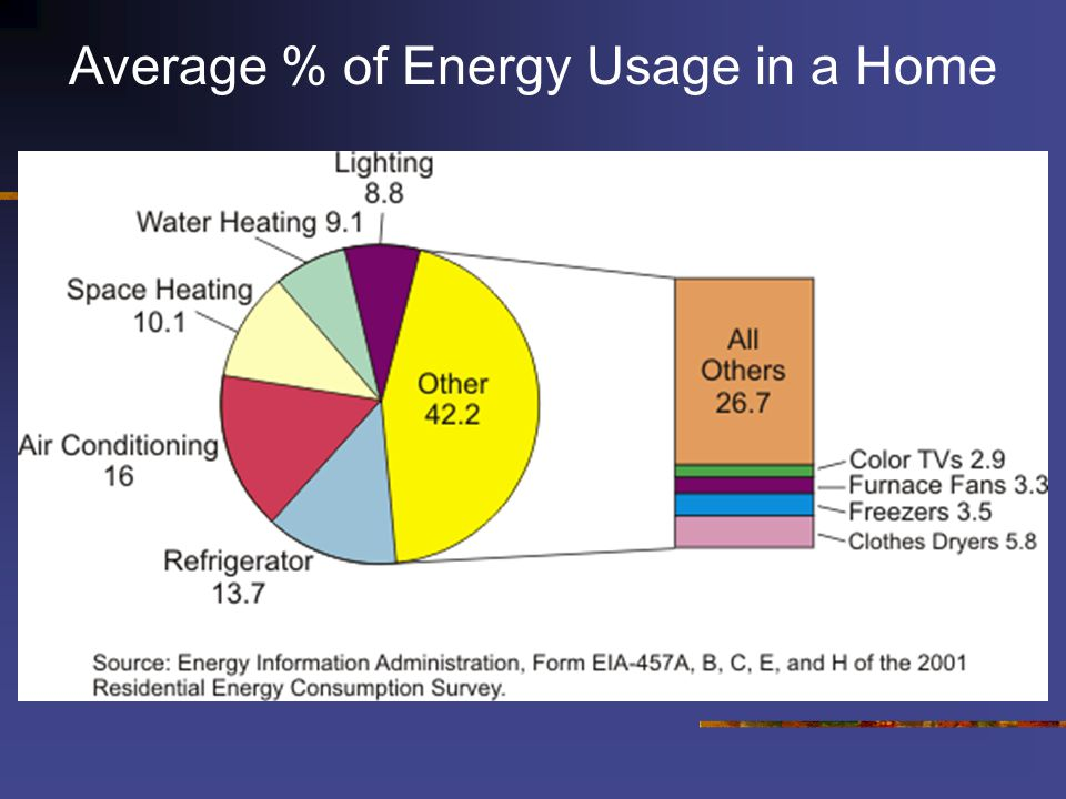 Average % of Energy Usage in a Home