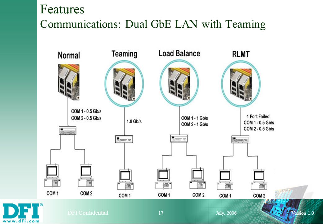 Design for innovation! DFI Confidential July, 2006 16 Version 1.0 Features Communications: Dual GbE LAN with Teaming RLMT (Redundant Link Management T
