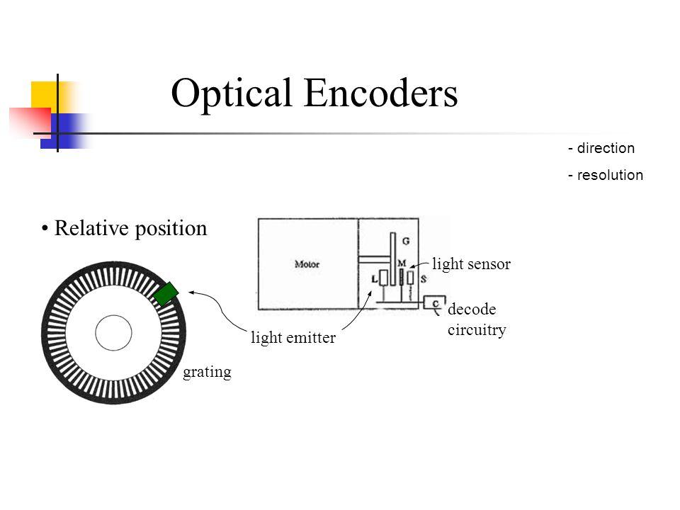 Optical Encoders Relative position - direction - resolution grating light emitter light sensor decode circuitry
