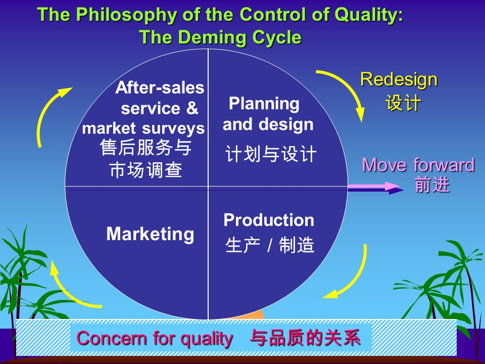 Deming advised the Japanese, who sought him out, not to copy the American-style inspection system, but to incorporate quality control principles into