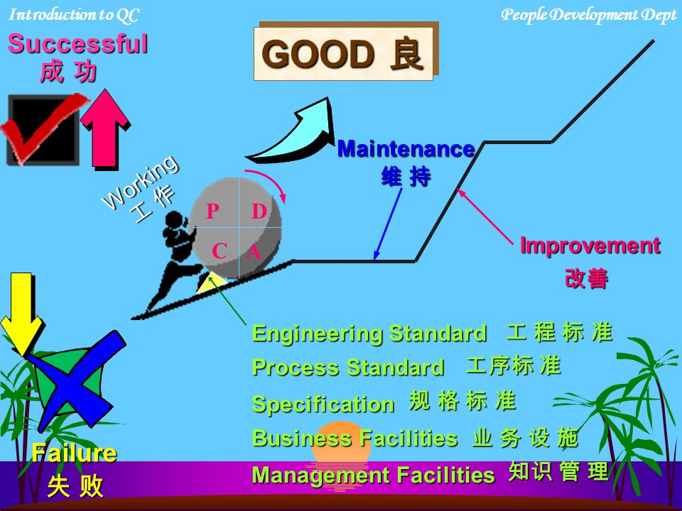 Actual Situation 实况 时间 TimeInnovation革新 没有维持 Maintenance No BAD劣 What should be 标准理想(Standard) Introduction to QCPeople Development Dept