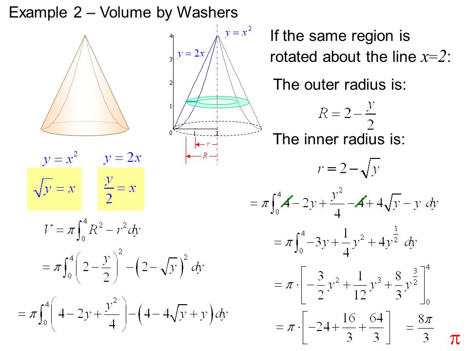 Third Example of Washers Problem Find the volume of the solid obtained by rotating about the x-axis the region enclosed by the curves y = x and y = x 2 Problem Find the volume of the solid obtained by rotating about the x-axis the region enclosed by the curves y = x and y = x 2 …but about the line y = 2 instead of the x-axis …but about the line y = 2 instead of the x-axis The solid and a cross-section are illustrated on the next slide The solid and a cross-section are illustrated on the next slide