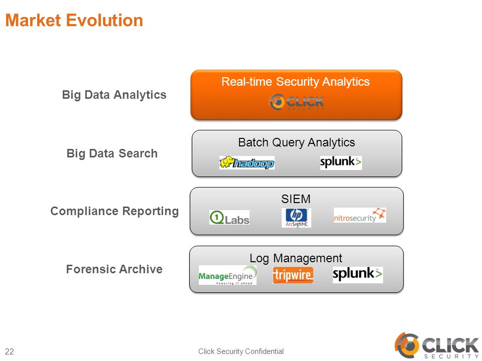 Market Evolution Click Security Confidential 22 SIEM Batch Query Analytics Real-time Security Analytics Log Management Forensic Archive Compliance Reporting Big Data Search Big Data Analytics