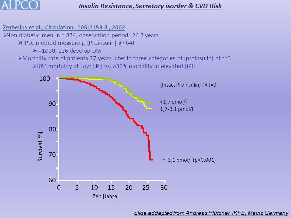100 0 515 10 3020 25 90 80 70 60 Zeit [Jahre] Survival [%] [Intact Proinsulin] @ t=0 > 3,1 pmol/l (p<0.001) <1,7 pmol/l 1,7-3,1 pmol/l Zethelius et al., Circulation.