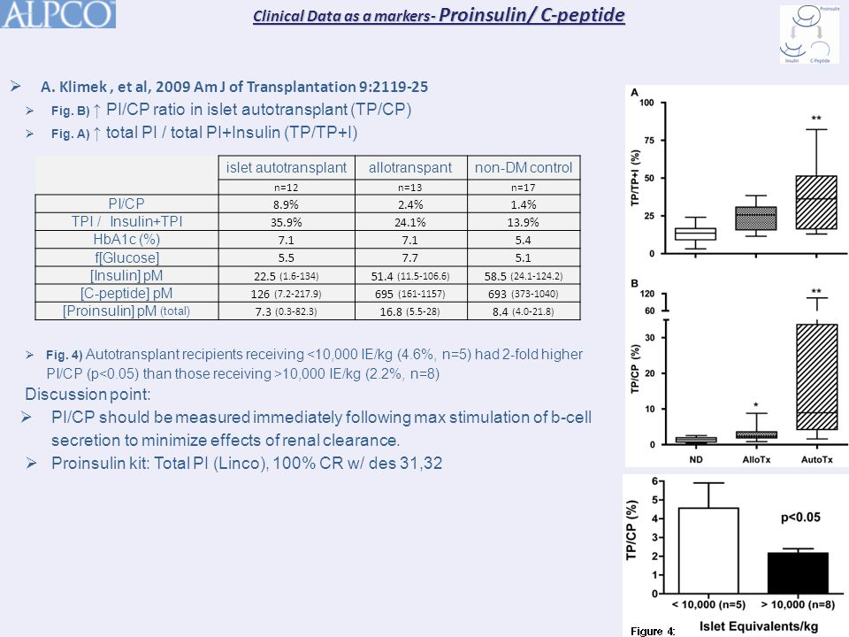  A. Klimek, et al, 2009 Am J of Transplantation 9:2119-25  Fig.