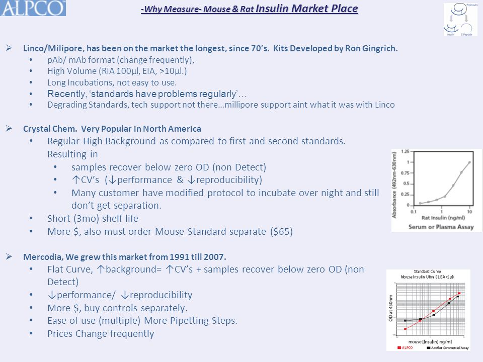 -Why Measure- Mouse & Rat Insulin Market Place  Crystal Chem.