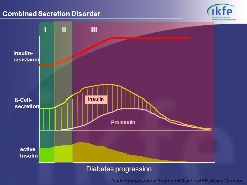 ß-Cell- secretion Diabetes progression active Insulin Insulin- resistance Insulin Proinsulin Combined Secretion Disorder IIIIII Model Comliments of Andreas Pfützner, IKFE, Mainz Germany