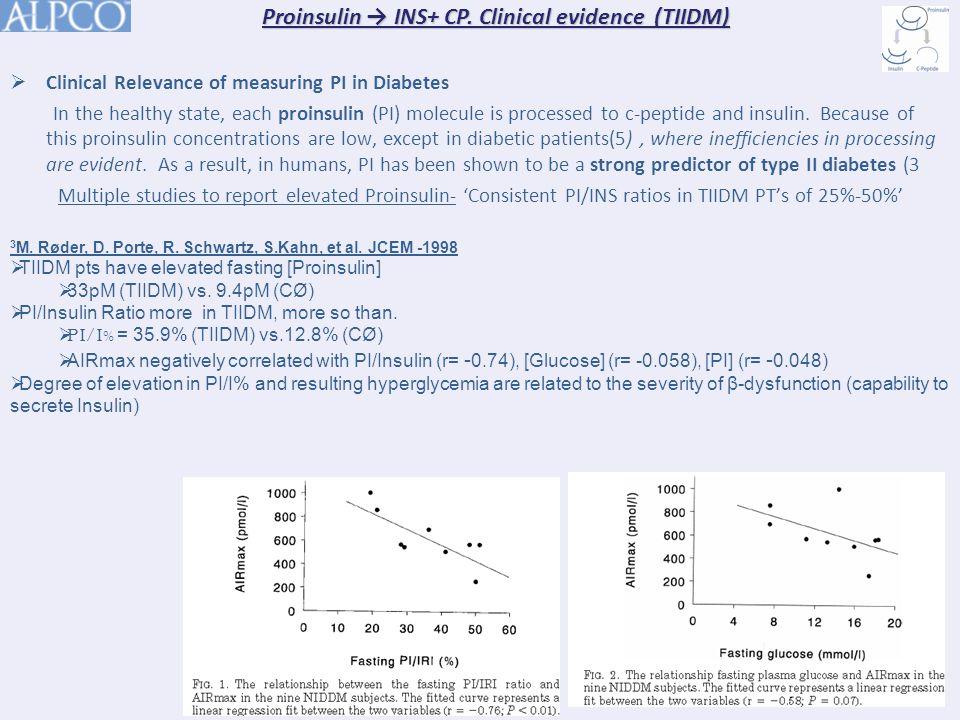 Proinsulin → INS+ CP.