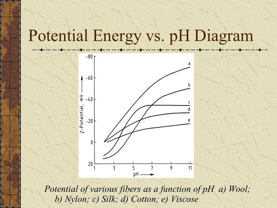Potential Energy vs.