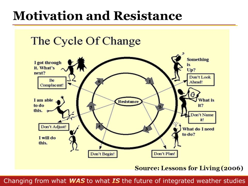 Motivation and Resistance Source: Lessons for Living (2006)