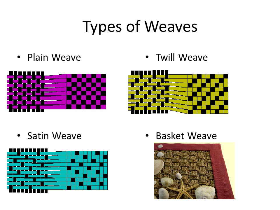 Types of Weaves Plain Weave Satin Weave Twill Weave Basket Weave