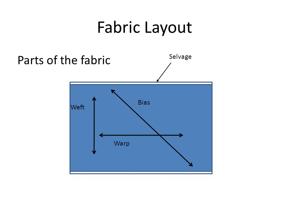 Fabric Layout Parts of the fabric Warp Weft Bias Selvage