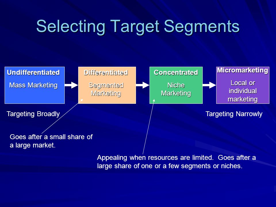 Selecting Target Segments Differentiated Segmented Marketing Concentrated Niche Marketing Undifferentiated Mass Marketing Targeting Broadly Targeting Narrowly Micromarketing Local or individual marketing Appealing when resources are limited.