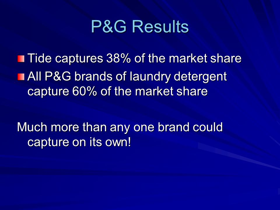 P&G Results Tide captures 38% of the market share All P&G brands of laundry detergent capture 60% of the market share Much more than any one brand could capture on its own!
