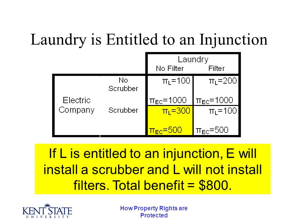 How Property Rights are Protected Laundry is Entitled to an Injunction If L is entitled to an injunction, E will install a scrubber and L will not install filters.