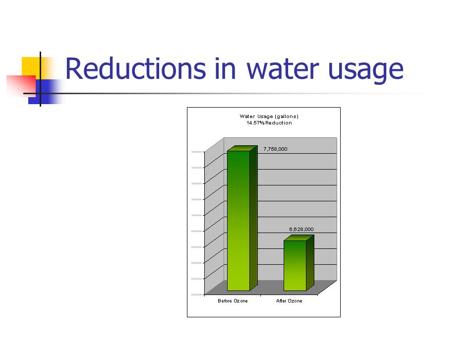 Reductions in water usage