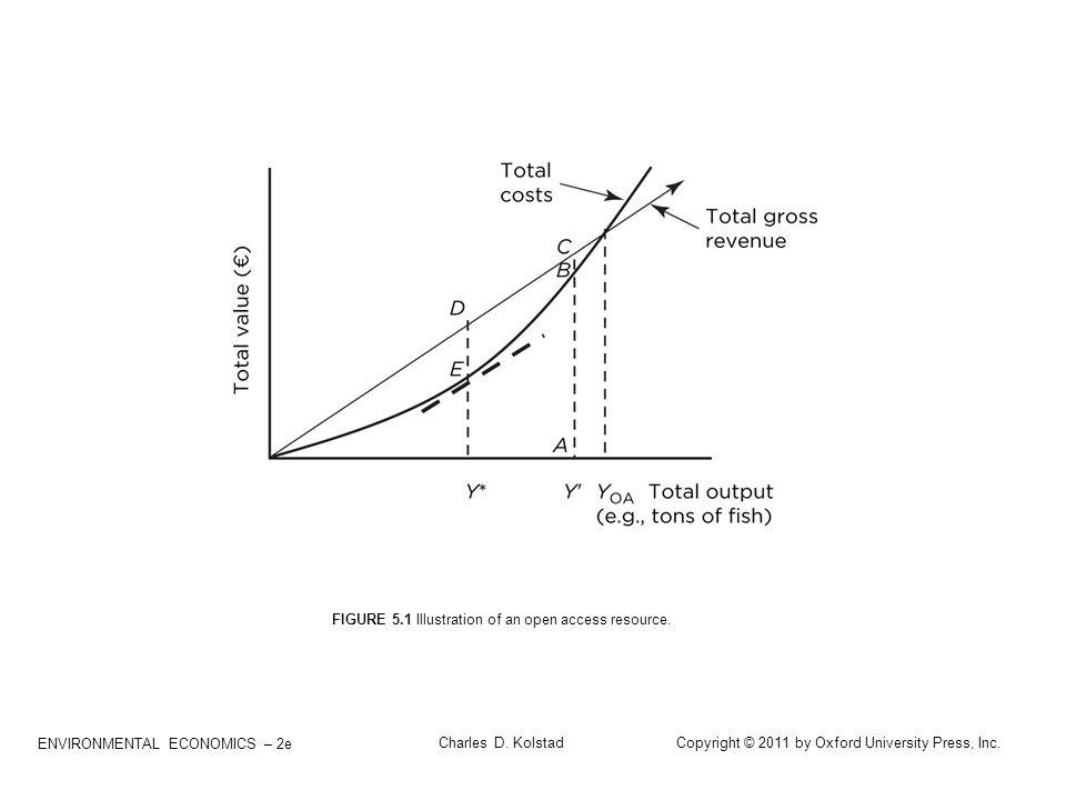 ENVIRONMENTAL ECONOMICS – 2e Charles D. Kolstad Copyright © 2011 by Oxford University Press, Inc. FIGURE 5.1 Illustration of an open access resource.