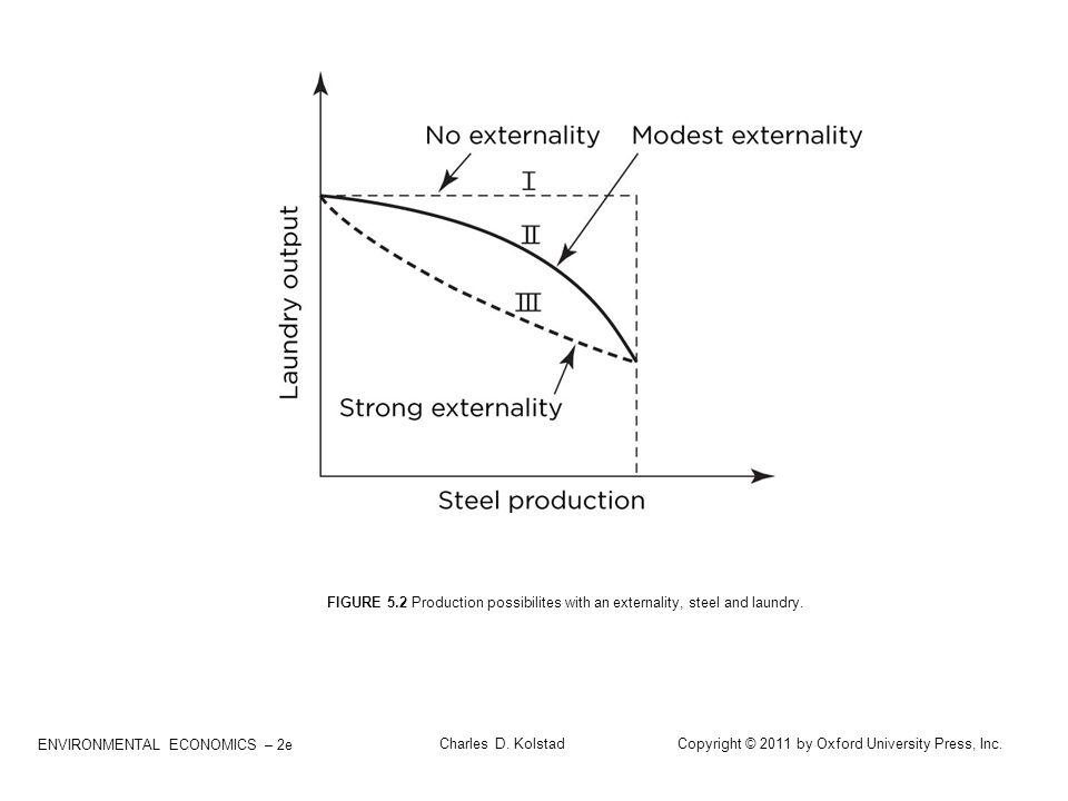 ENVIRONMENTAL ECONOMICS – 2e Charles D. Kolstad Copyright © 2011 by Oxford University Press, Inc. FIGURE 5.2 Production possibilites with an externali