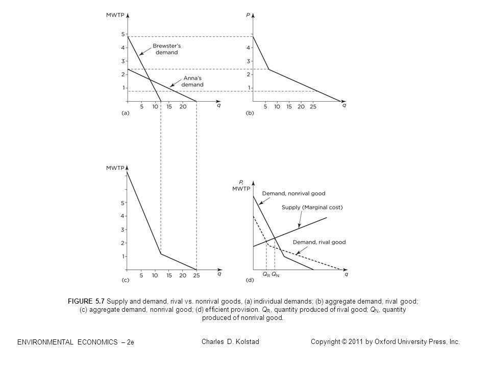 ENVIRONMENTAL ECONOMICS – 2e Charles D. Kolstad Copyright © 2011 by Oxford University Press, Inc. FIGURE 5.7 Supply and demand, rival vs. nonrival goo