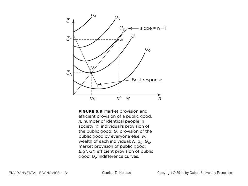 ENVIRONMENTAL ECONOMICS – 2e Charles D. Kolstad Copyright © 2011 by Oxford University Press, Inc.