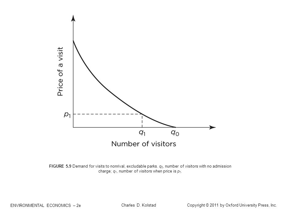 ENVIRONMENTAL ECONOMICS – 2e Charles D. Kolstad Copyright © 2011 by Oxford University Press, Inc. FIGURE 5.9 Demand for visits to nonrival, excludable