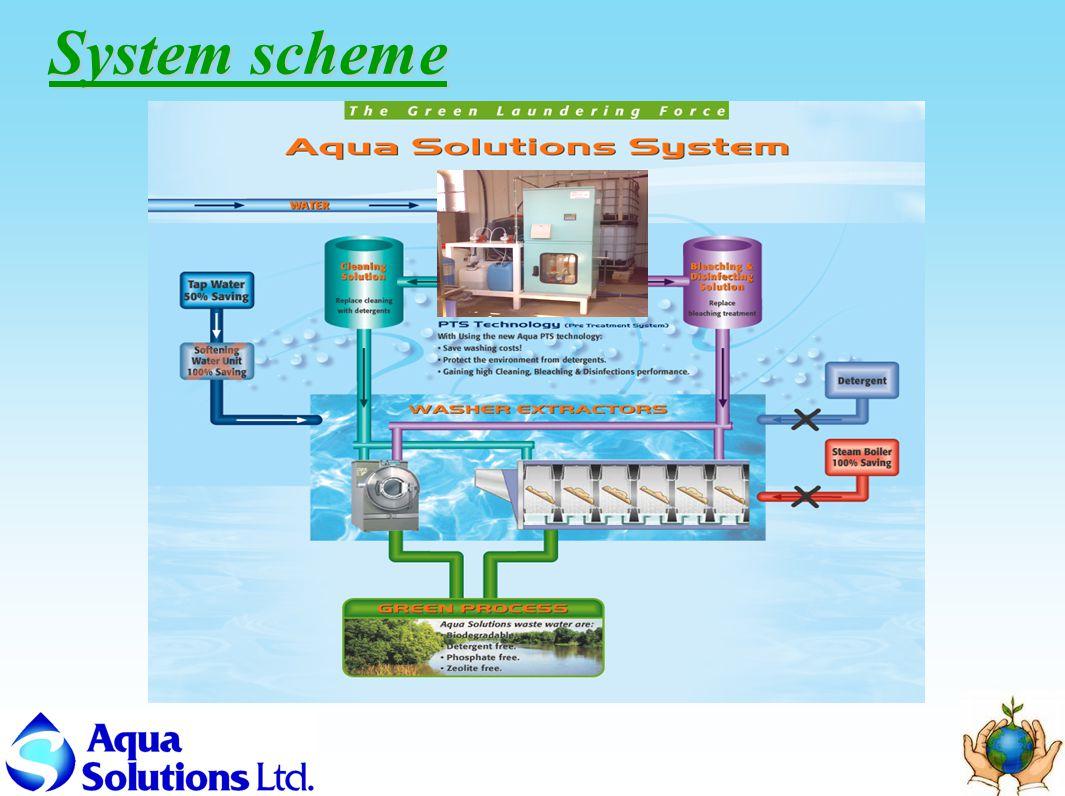System scheme
