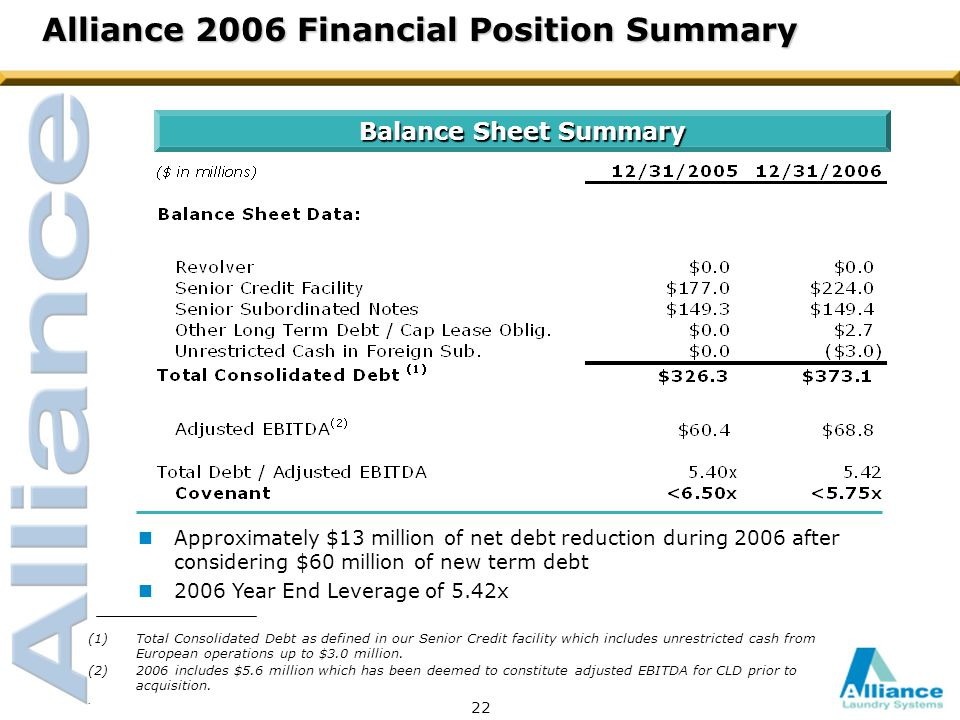 Balance Sheet Summary Alliance 2006 Financial Position Summary nApproximately $13 million of net debt reduction during 2006 after considering $60 million of new term debt n2006 Year End Leverage of 5.42x 22 (1)Total Consolidated Debt as defined in our Senior Credit facility which includes unrestricted cash from European operations up to $3.0 million.