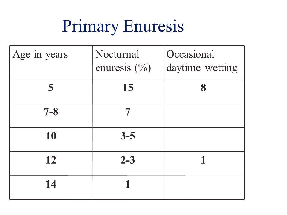 Primary Enuresis 114 12-312 3-510 77-8 8155 Occasional daytime wetting Nocturnal enuresis (%) Age in years