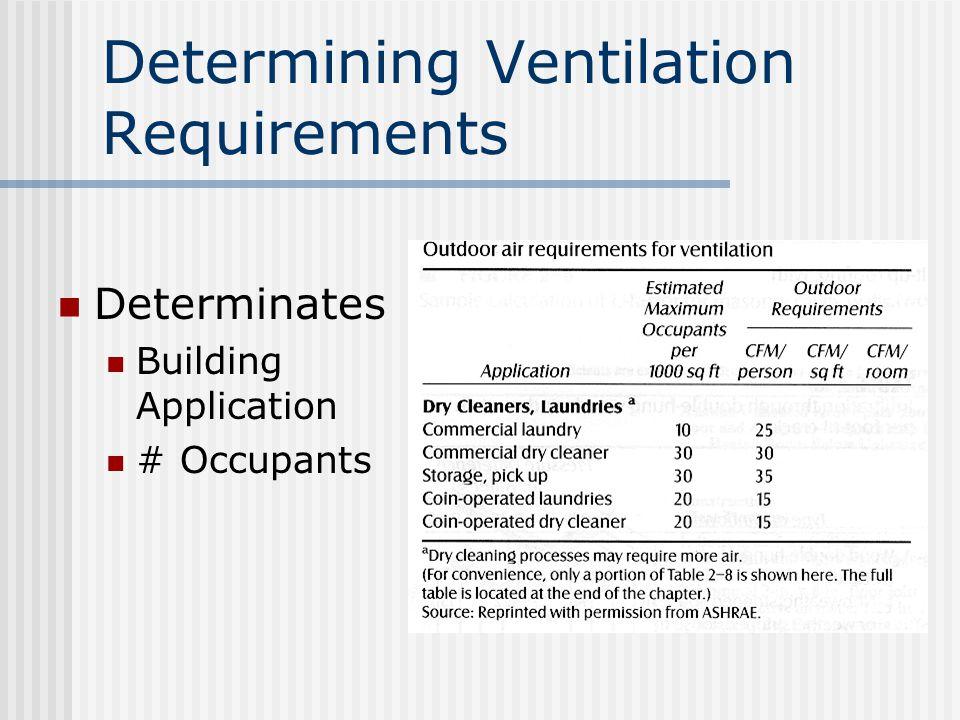 Determining Ventilation Requirements Determinates Building Application # Occupants
