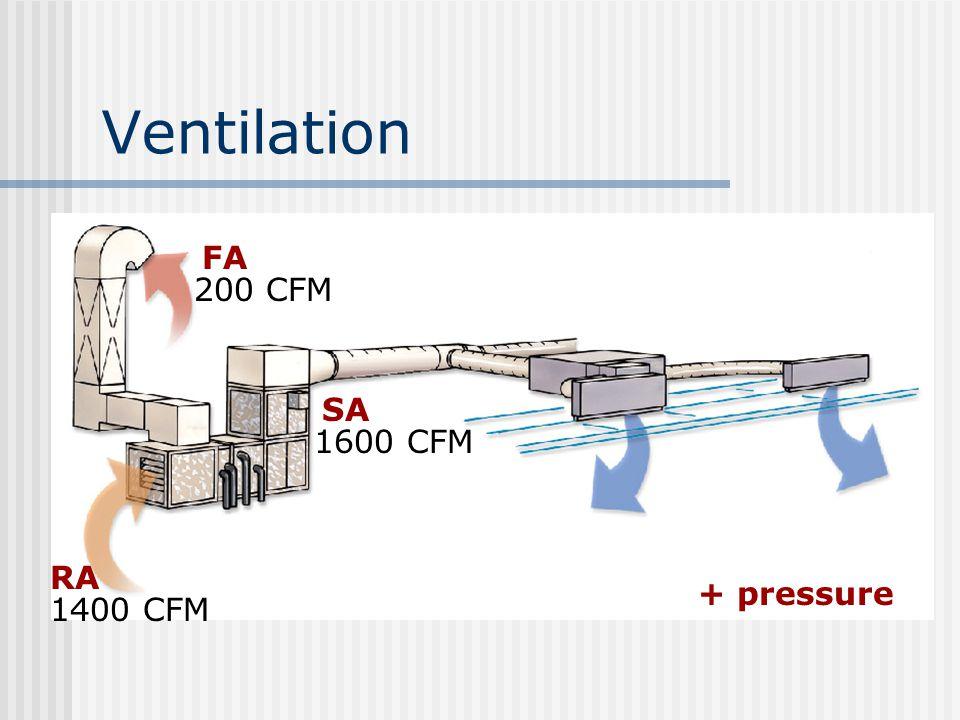Ventilation + pressure 1600 CFM 200 CFM 1400 CFM FA SA RA