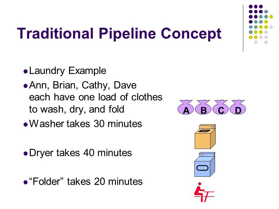 Pipeline Performance Load X(R1), R2 Structural hazard