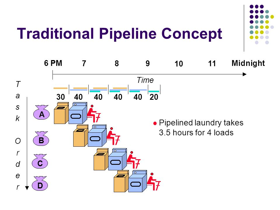 Traditional Pipeline Concept Pipelining doesn't help latency of single task, it helps throughput of entire workload Pipeline rate limited by slowest pipeline stage Multiple tasks operating simultaneously using different resources Potential speedup = Number pipe stages Unbalanced lengths of pipe stages reduces speedup Time to fill pipeline and time to drain it reduces speedup Stall for Dependences ABCD 6 PM 789 TaskOrderTaskOrder Time 3040 20