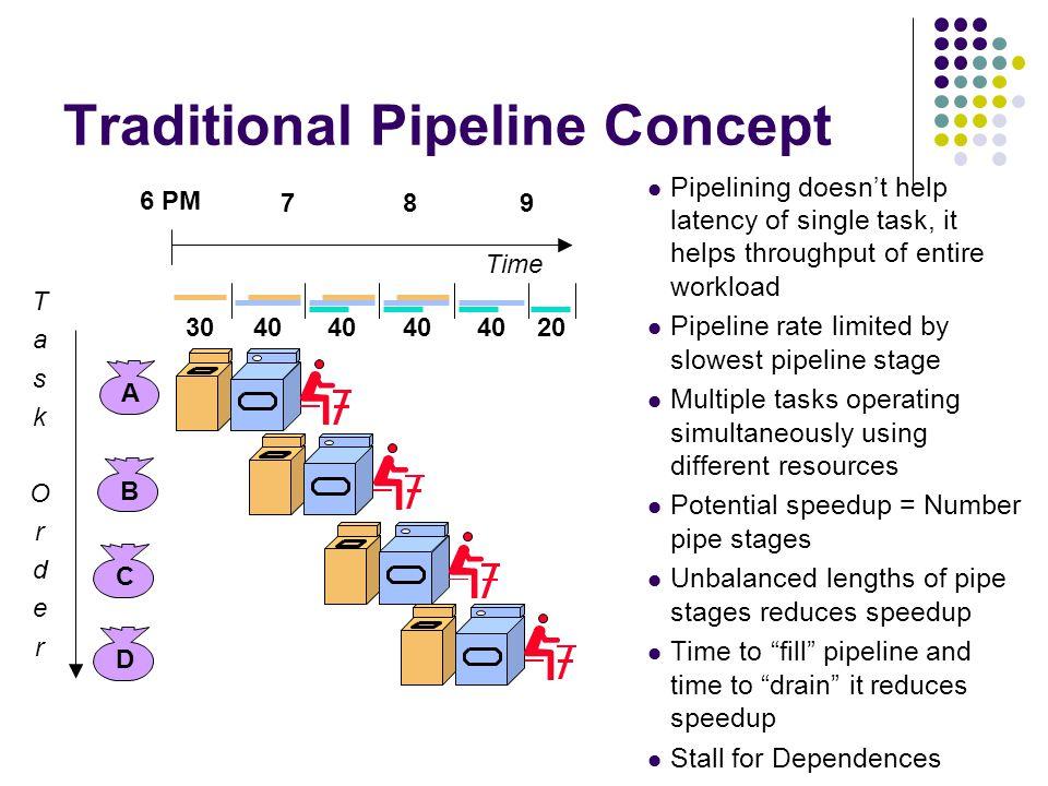 Use the Idea of Pipelining in a Computer F 1 E 1 F 2 E 2 F 3 E 3 I 1 I 2 I 3 (a) Sequential execution Instruction fetch unit Execution unit Interstage buffer B1 (b) Hardware organization Time F 1 E 1 F 2 E 2 F 3 E 3 I 1 I 2 I 3 Instruction (c) Pipelined execution Figure 8.1.